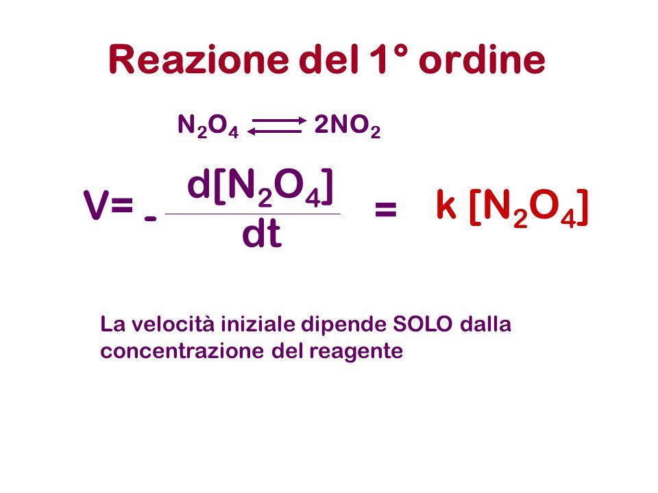 Reazione del 1° ordine V= d[N2O4] dt - k [N2O4] = N2O4 2NO2
